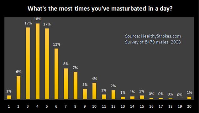 Day many masturbate times